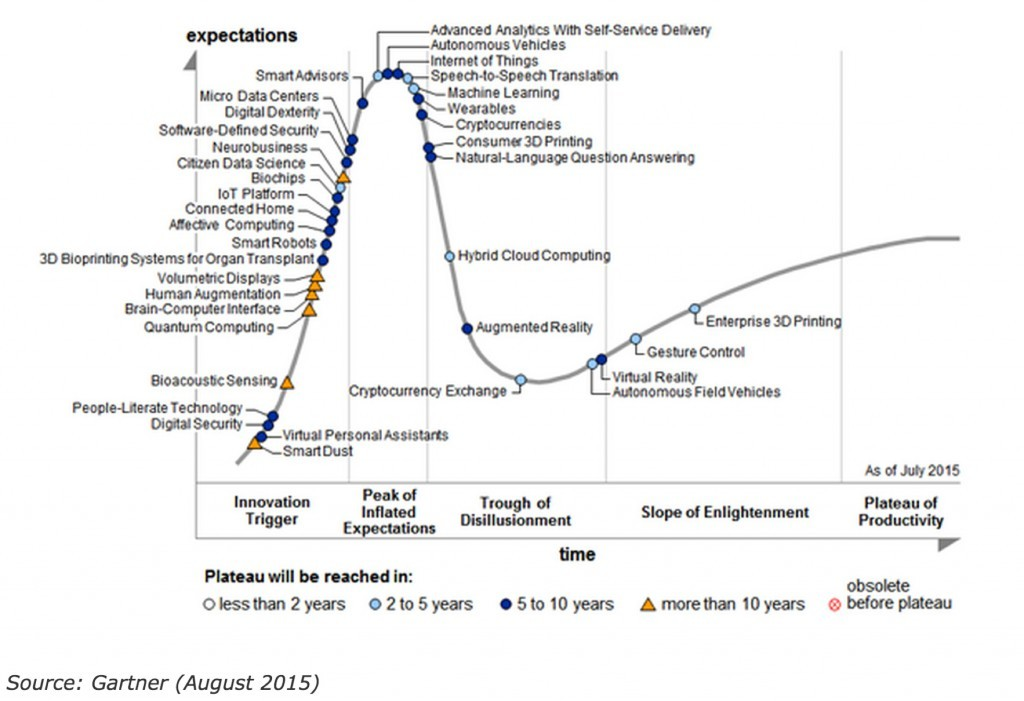 gartner_hype_cycle_smart_dust-1024x701[1]